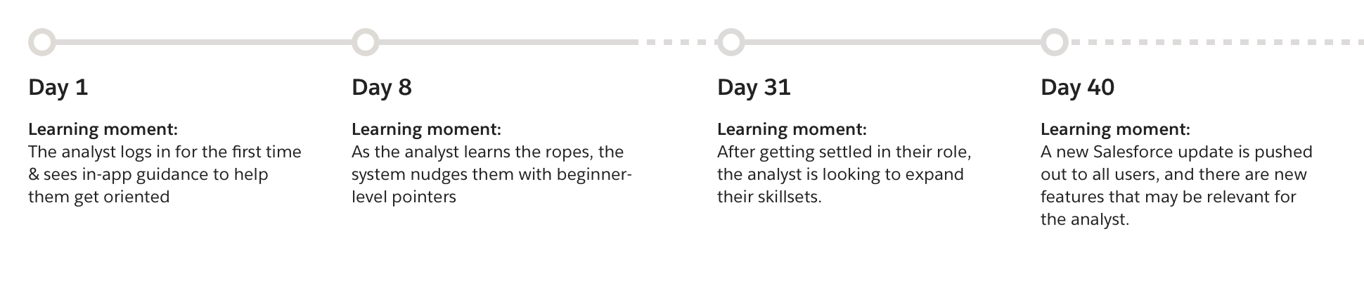 Sample timeline with key learning moments